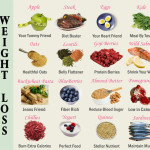 Weight Reduction Diet