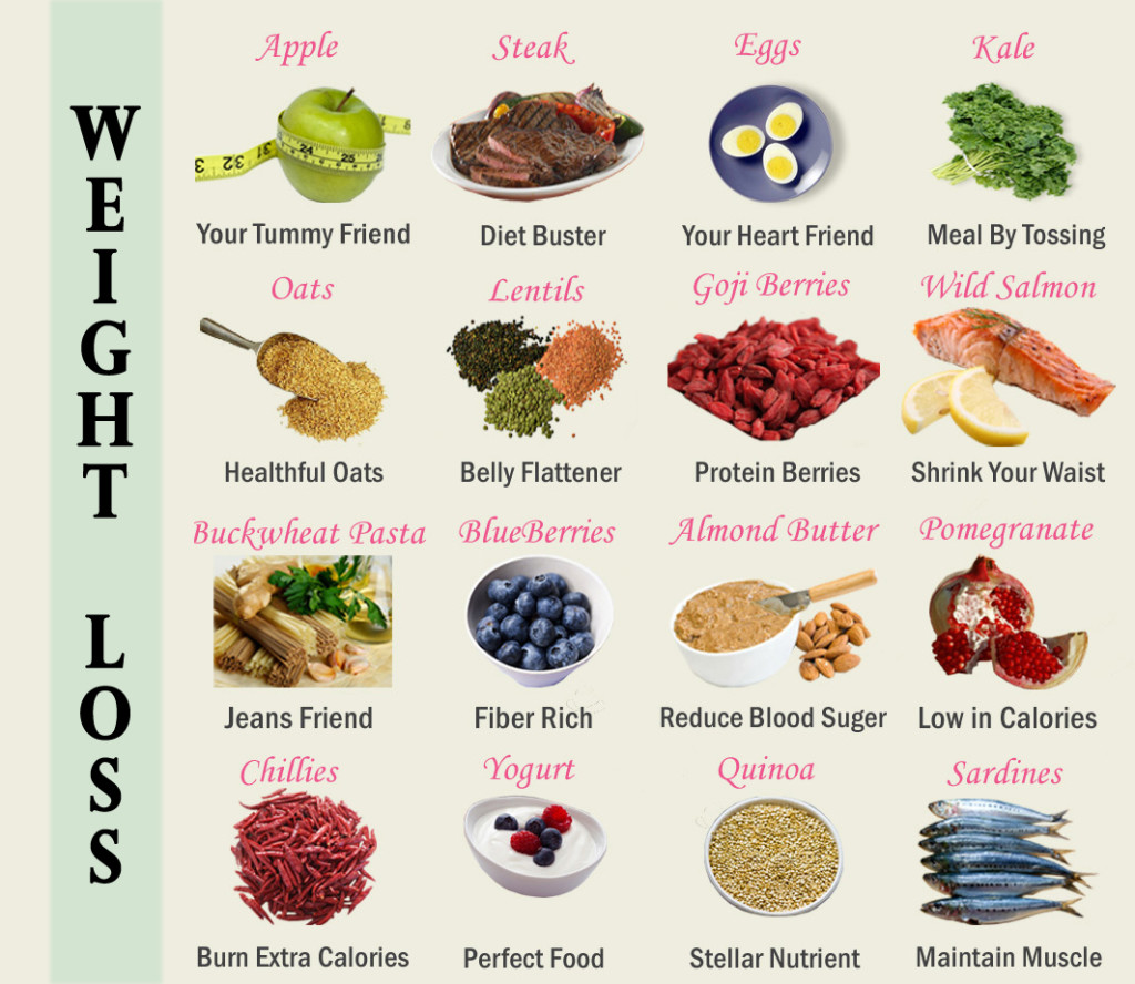 Weight Reduction Diet That Help You Accomplish Your Loss Objective