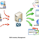Manage Business Inventory Easily With Free Inventory Management Software