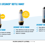 The Various Uses Of Portable Water Filter Bottles