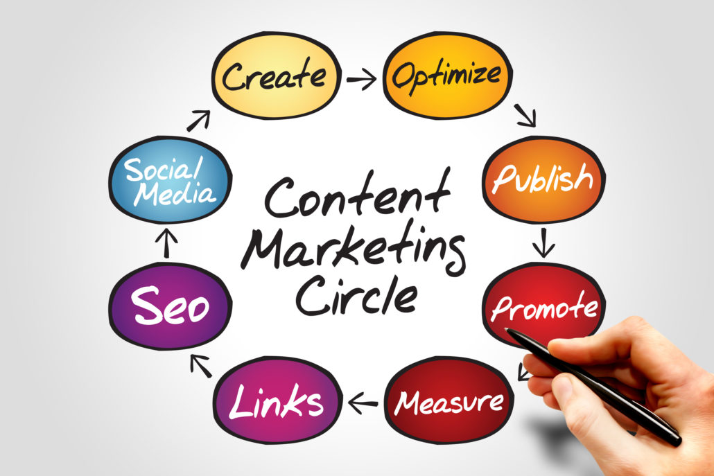 Benefits Of Content Marketing And Engagement