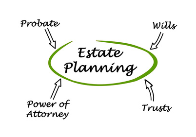 Estate Wills And Trust Plan As Backup For Financial Plan