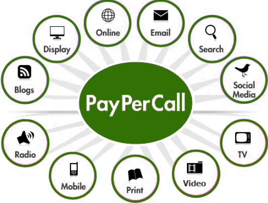 Tips On How Pay Per Call Can Effectively Advertise Your Business Through.