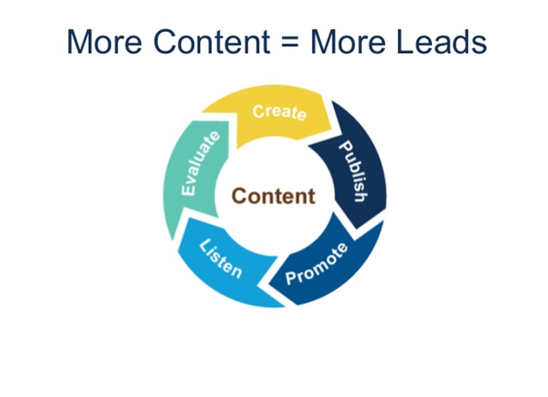 What Is Lead Generation and How to Generate Leads Using Content Marketing?