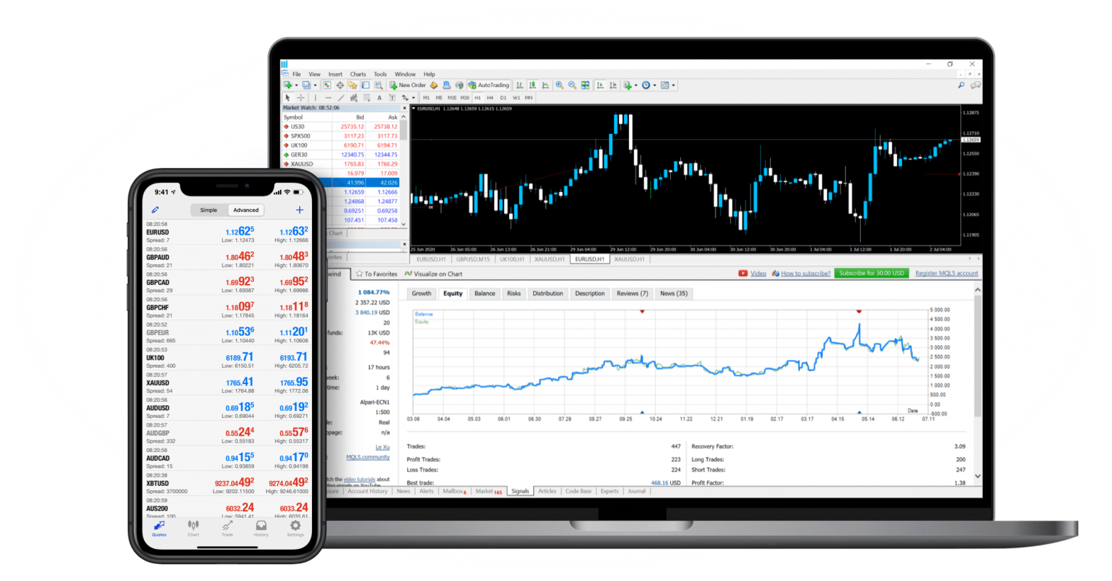 Top Of The Line Tools and Add-ons Used In MetaTrader 5
